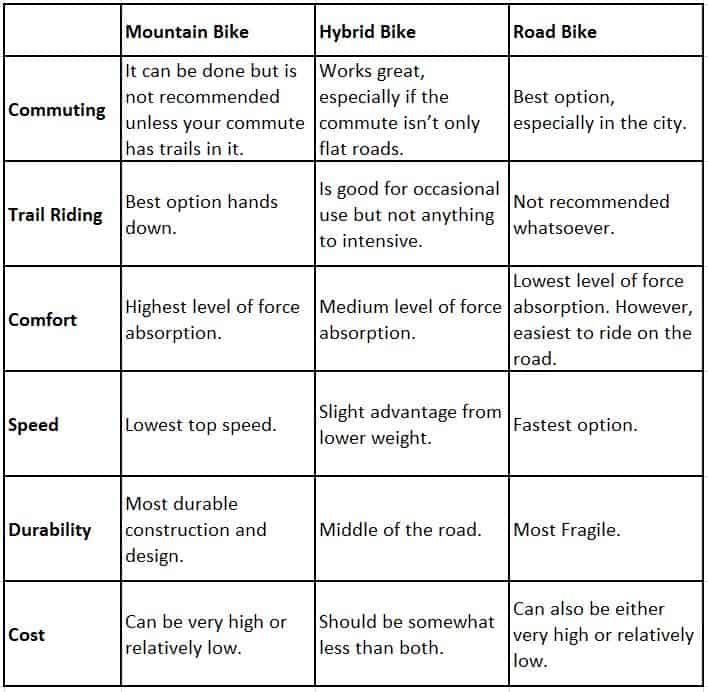 Pros and Cons of Hybrid MTB and Road Bikes