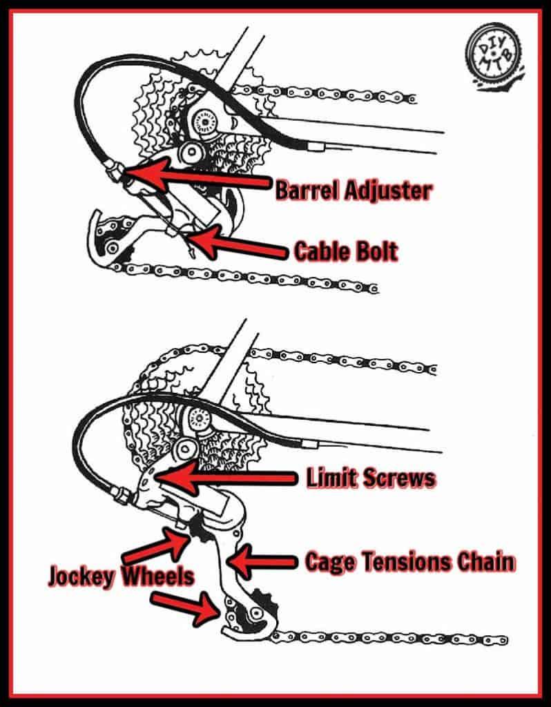 Parts of MTB Rear Derailleur